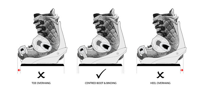 Heel To Toe Edge >> Tutorial Snowboard Stance And Setup Boardworld Forums
